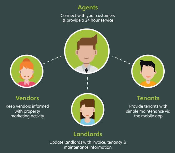 landlords-process